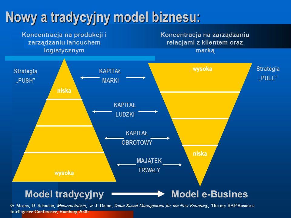 Nowy a tradycyjny model biznesu: