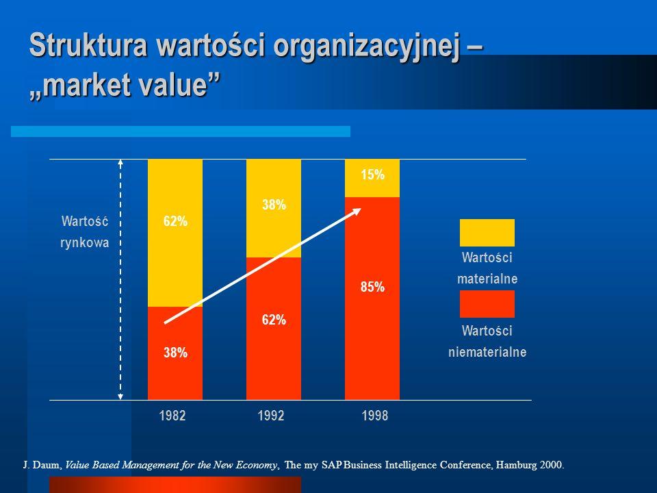 """Struktura wartości organizacyjnej – """"market value"""