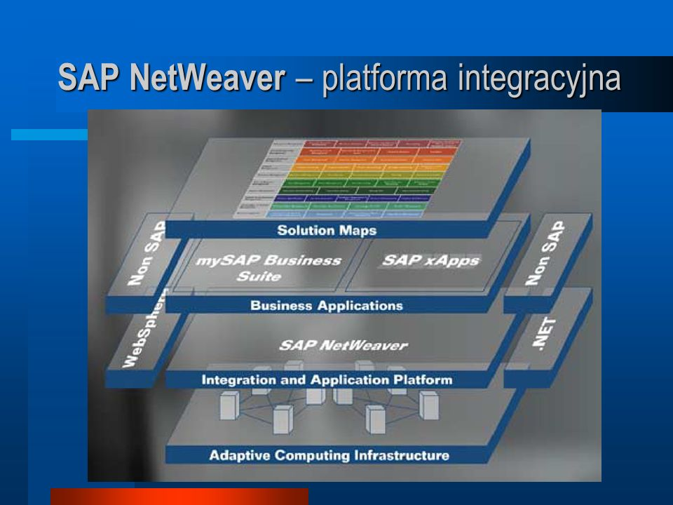 SAP NetWeaver – platforma integracyjna