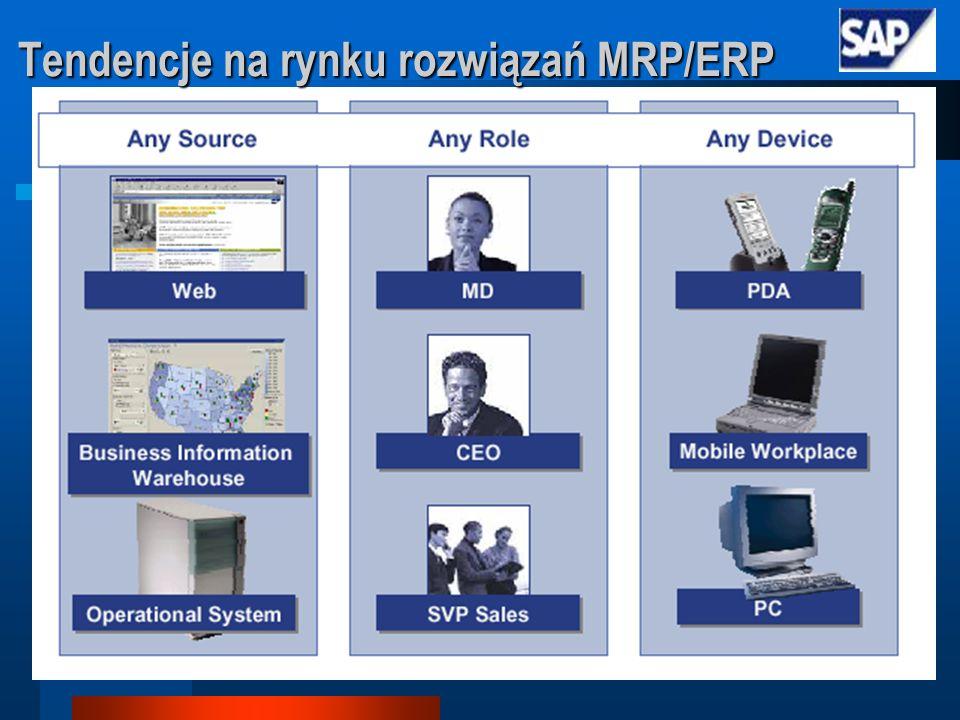 Tendencje na rynku rozwiązań MRP/ERP
