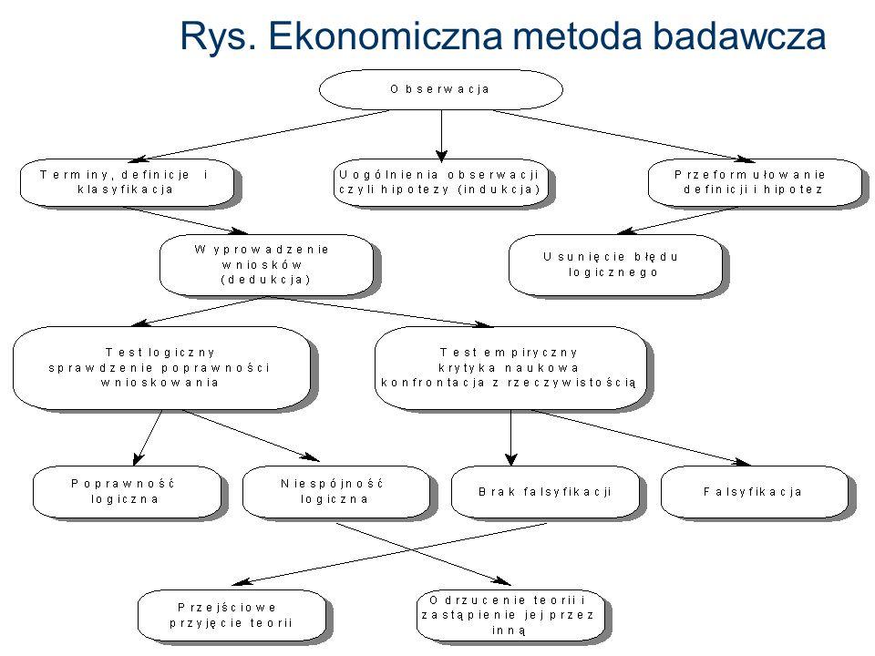 Rys. Ekonomiczna metoda badawcza