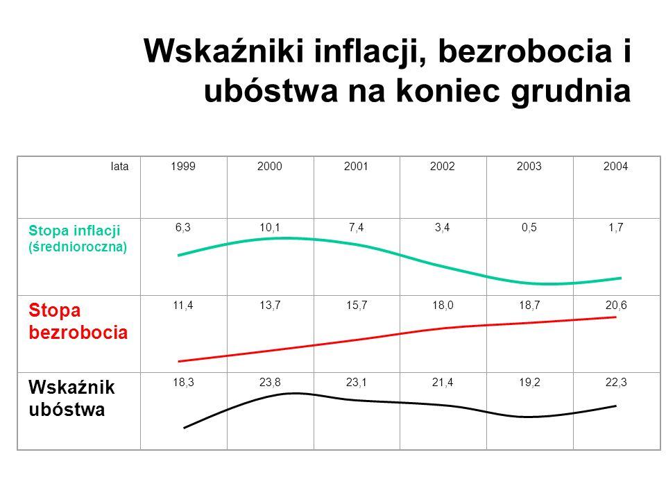 Wskaźniki inflacji, bezrobocia i ubóstwa na koniec grudnia