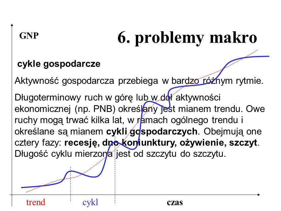 6. problemy makro GNP cykle gospodarcze