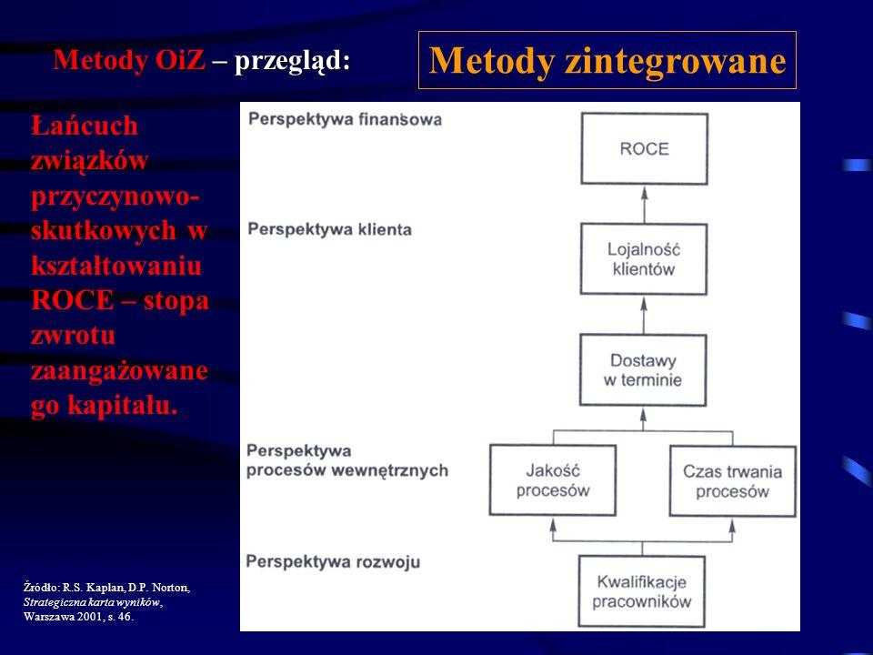 Metody zintegrowane Metody OiZ – przegląd:
