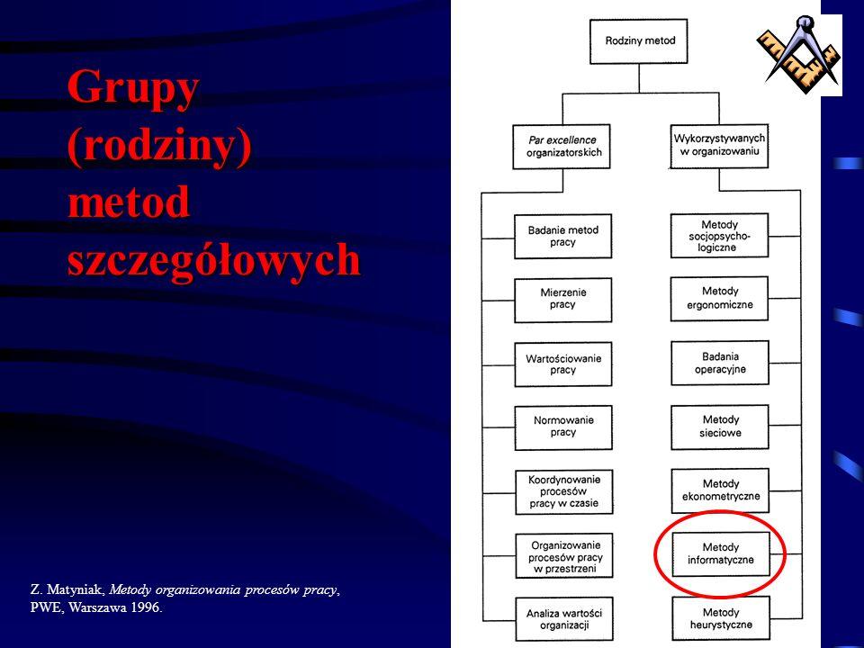 Grupy (rodziny) metod szczegółowych
