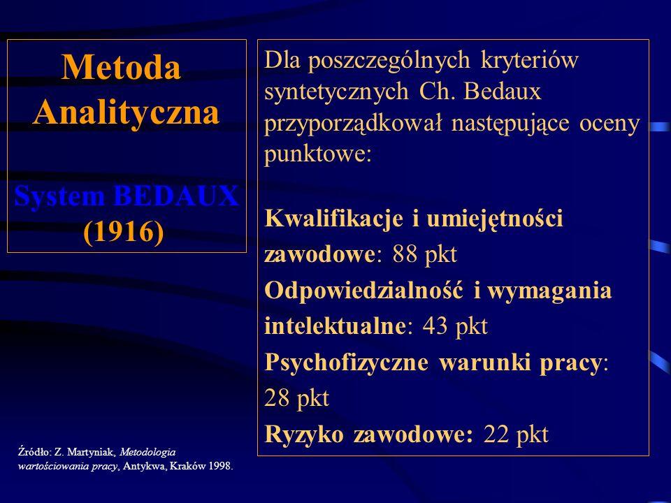 Metoda Analityczna System BEDAUX (1916)