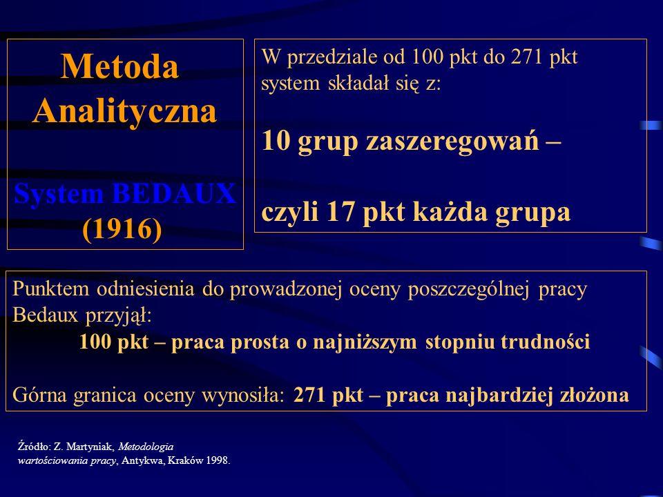 Metoda Analityczna 10 grup zaszeregowań – System BEDAUX