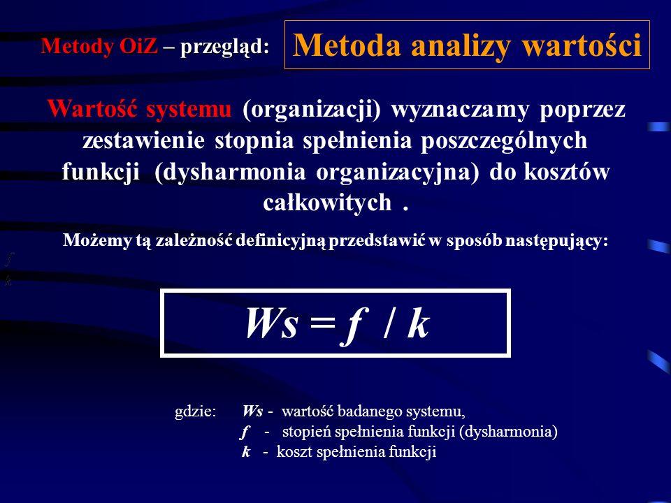 Ws = f / k Metoda analizy wartości