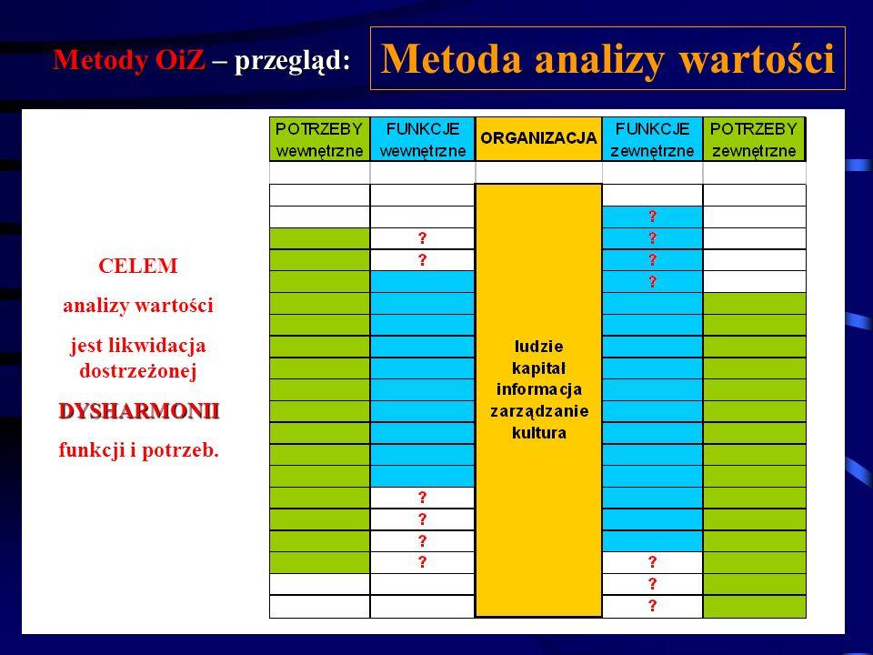 Metoda analizy wartości jest likwidacja dostrzeżonej