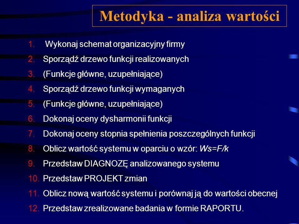Metodyka - analiza wartości
