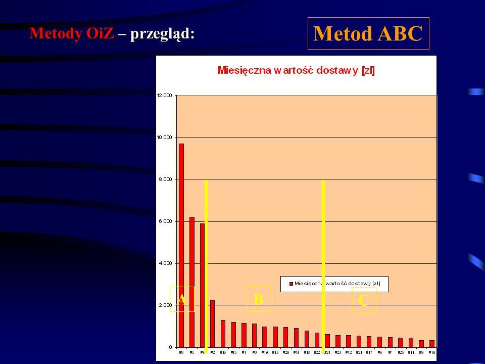 Metody OiZ – przegląd: Metod ABC A B C