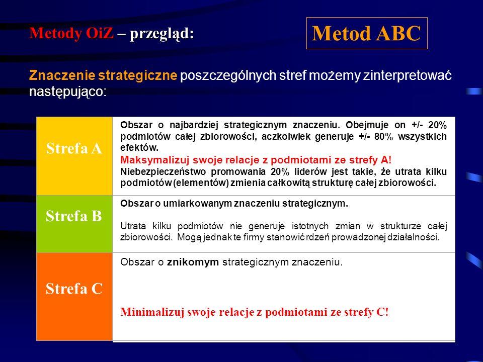 Metod ABC Metody OiZ – przegląd: Strefa A Strefa B Strefa C