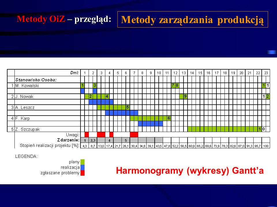 Metody zarządzania produkcją Harmonogramy (wykresy) Gantt'a