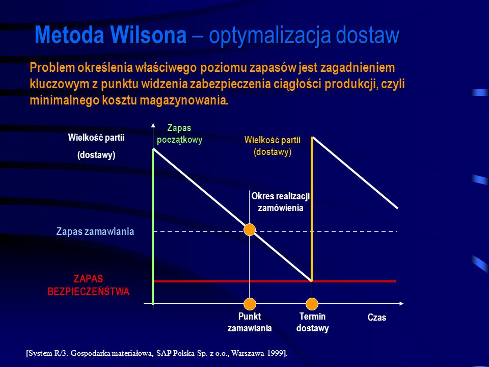 Wielkość partii (dostawy) Okres realizacji zamówienia