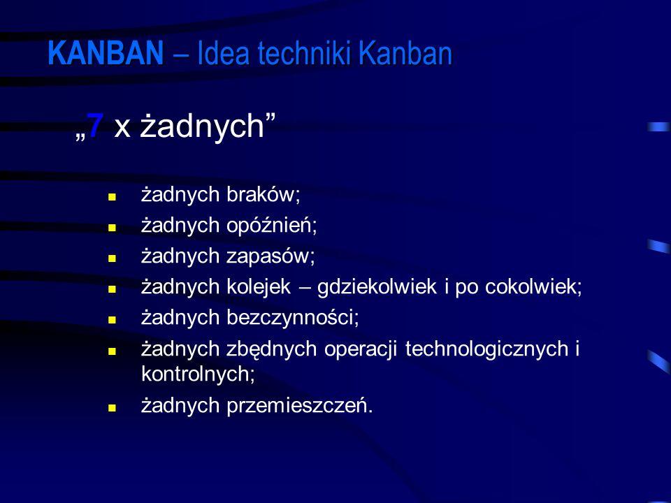 KANBAN – Idea techniki Kanban