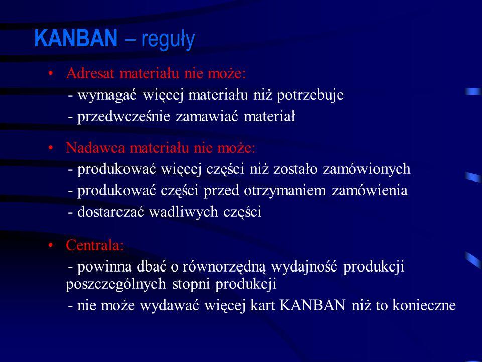 KANBAN – reguły Adresat materiału nie może: