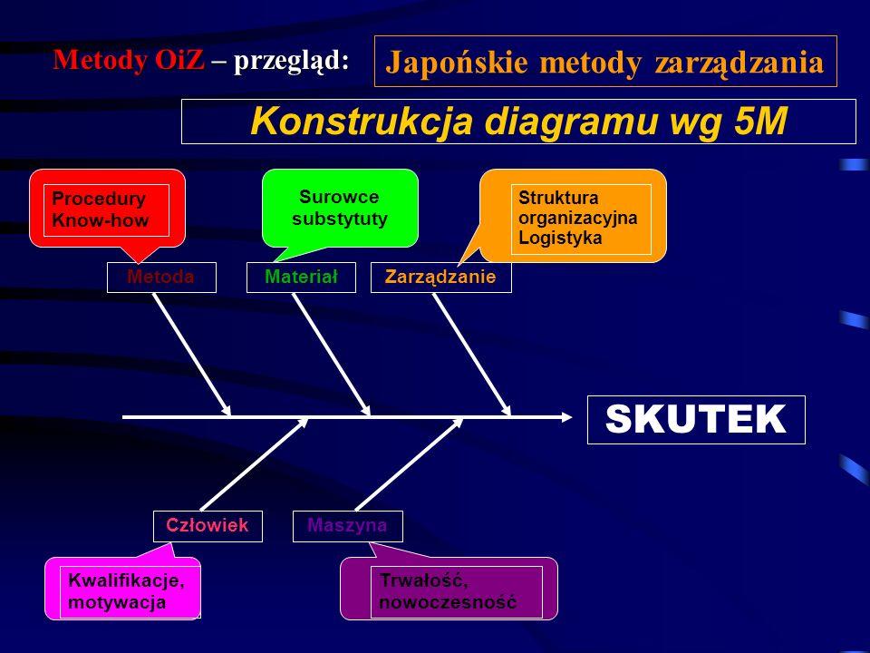 Japońskie metody zarządzania Konstrukcja diagramu wg 5M