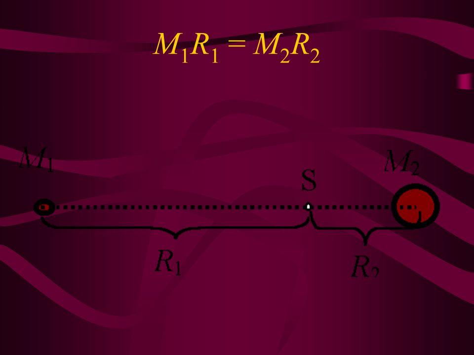 M1R1 = M2R2