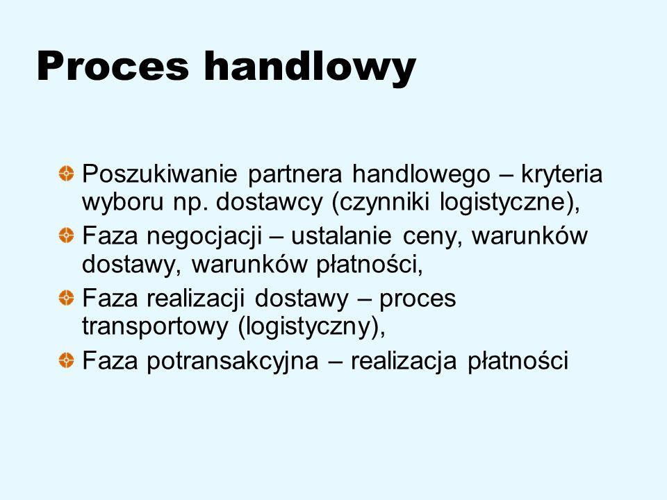 Proces handlowy Poszukiwanie partnera handlowego – kryteria wyboru np. dostawcy (czynniki logistyczne),