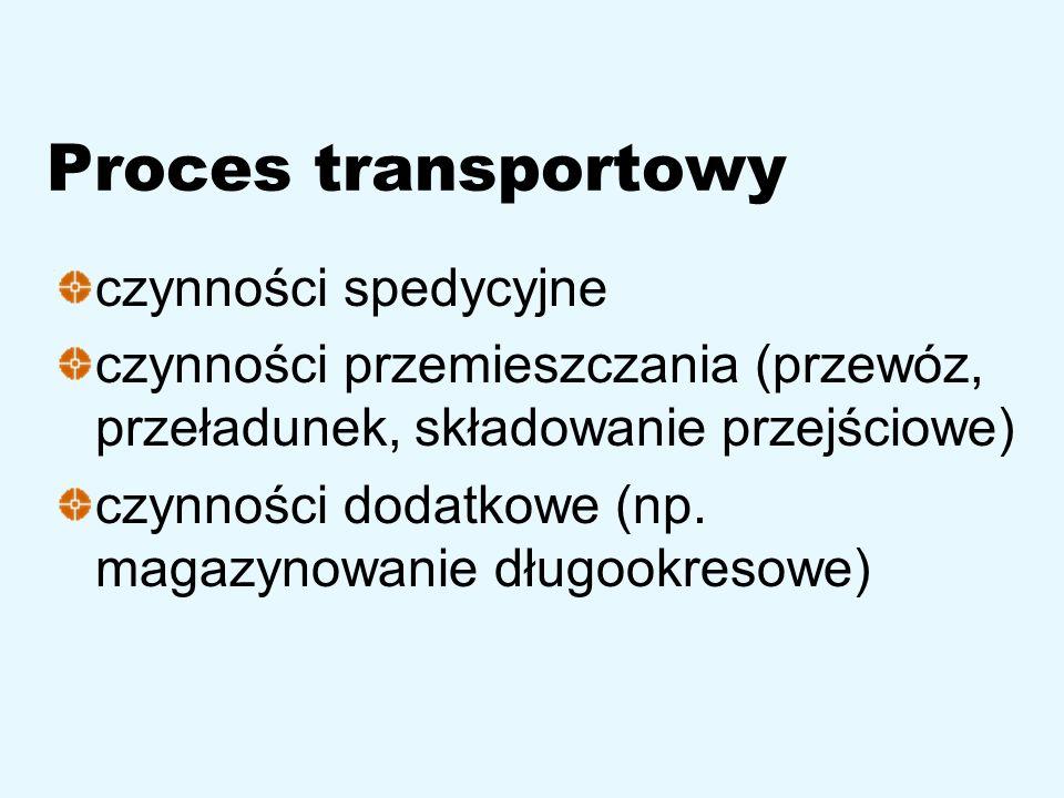 Proces transportowy czynności spedycyjne
