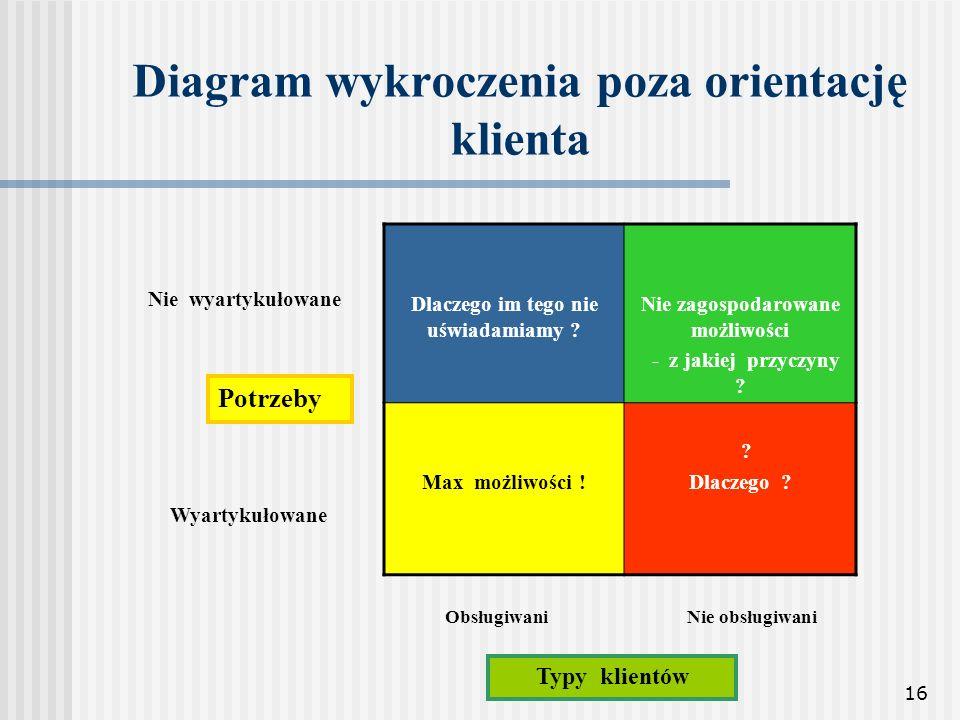 Diagram wykroczenia poza orientację klienta