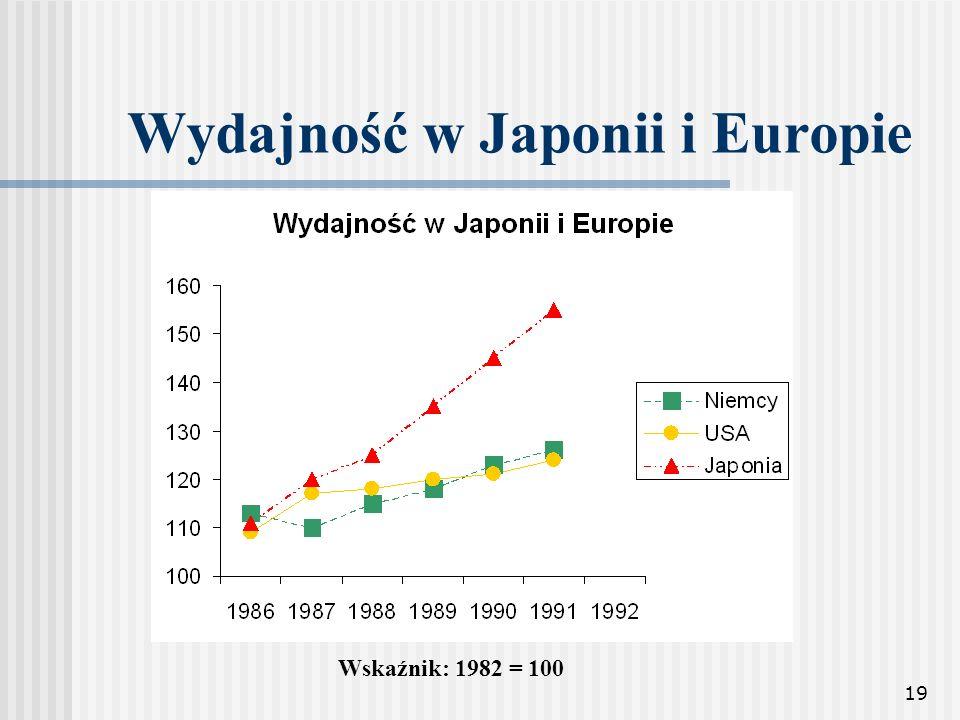Wydajność w Japonii i Europie