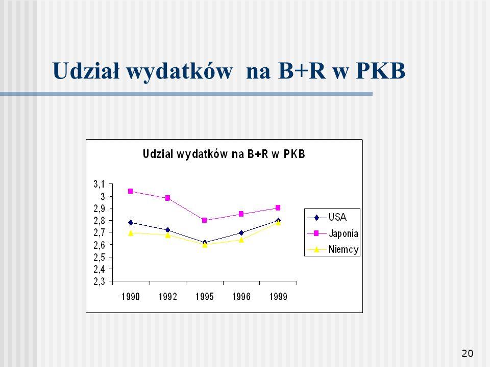 Udział wydatków na B+R w PKB