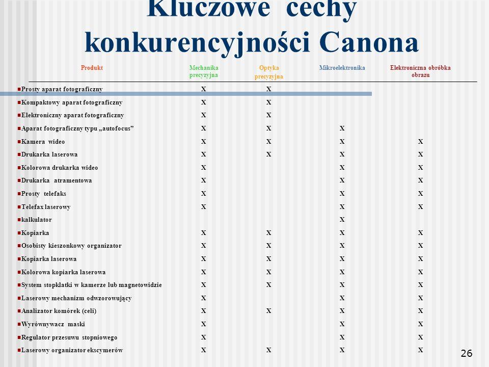 Kluczowe cechy konkurencyjności Canona