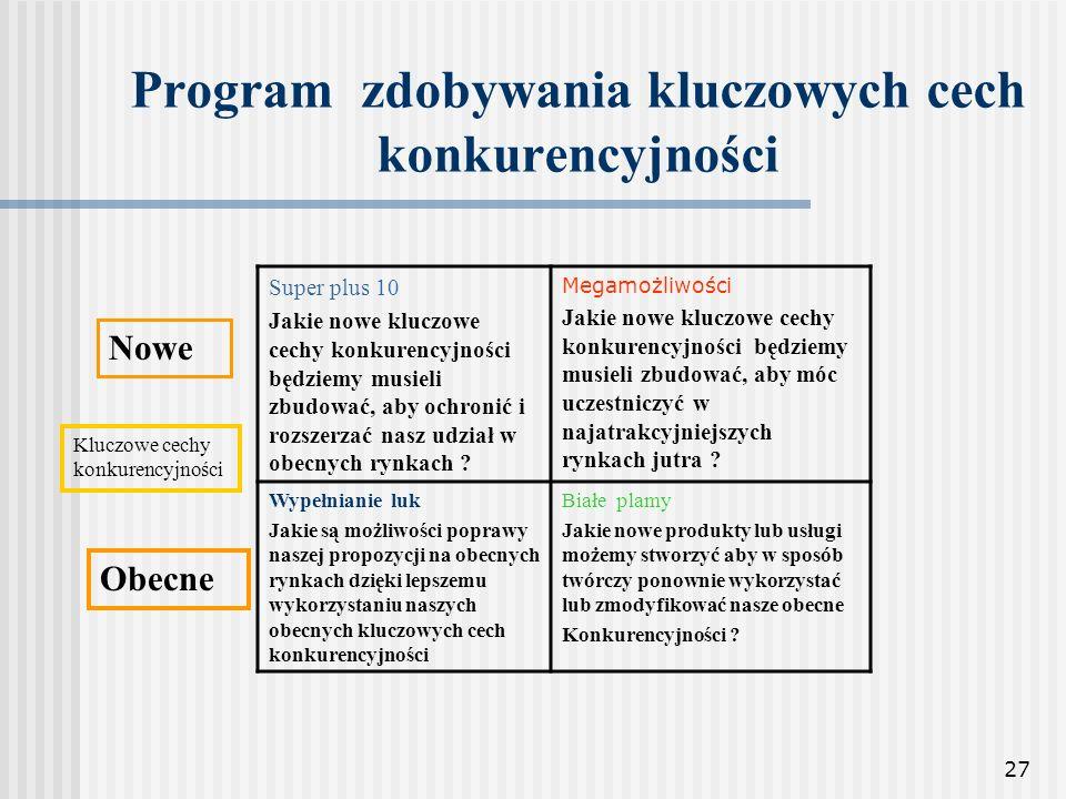 Program zdobywania kluczowych cech konkurencyjności
