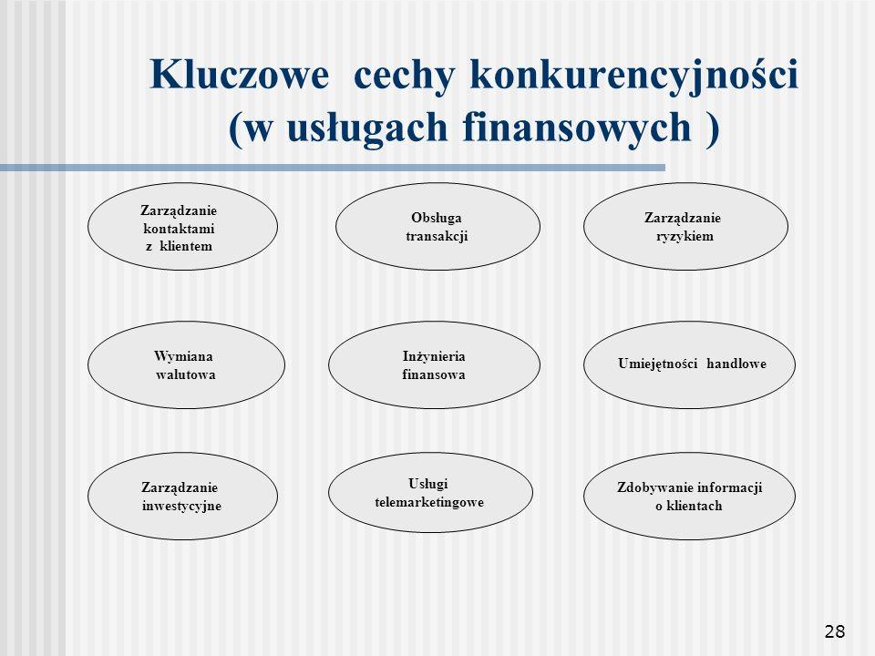 Kluczowe cechy konkurencyjności (w usługach finansowych )