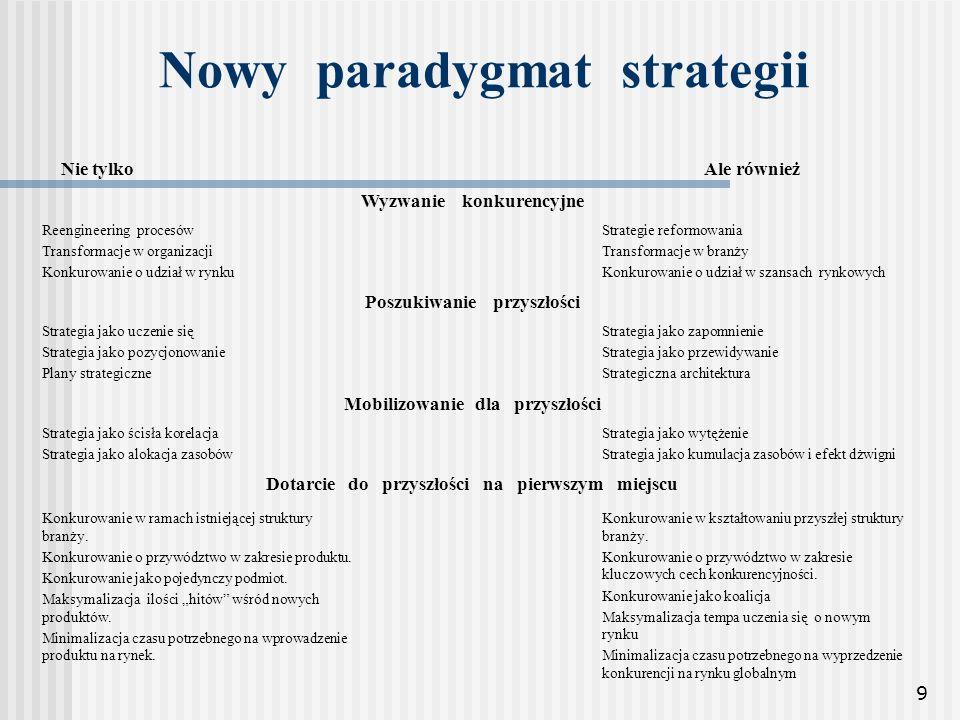 Nowy paradygmat strategii