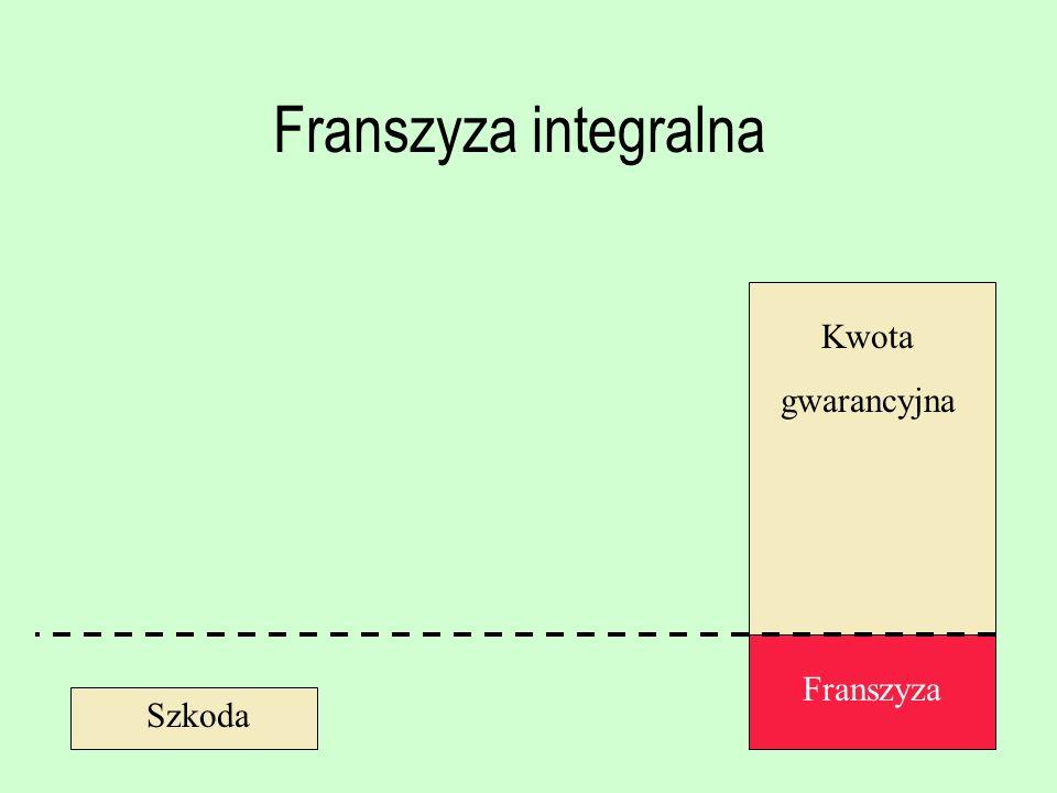 Franszyza integralna Kwota gwarancyjna Franszyza Szkoda