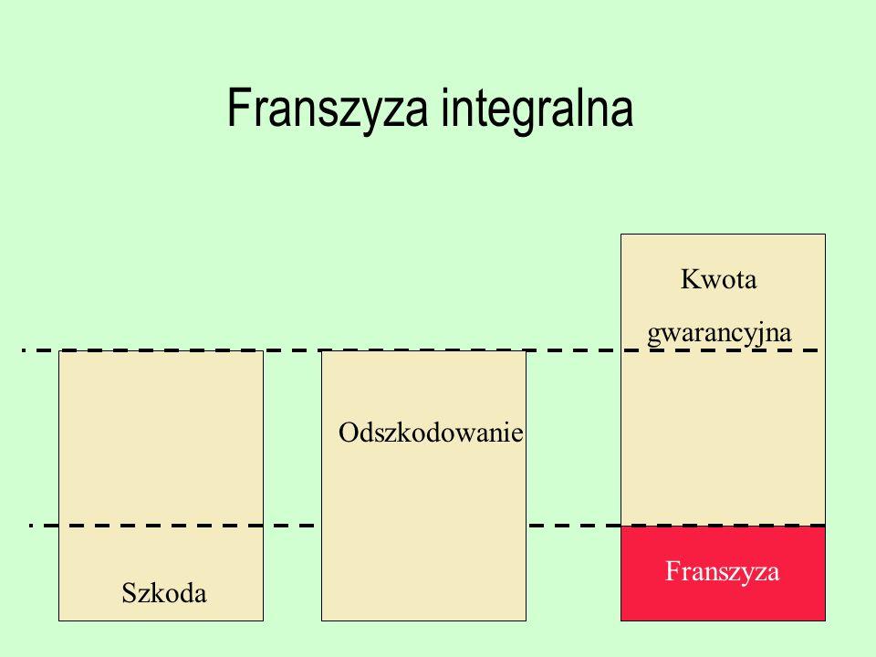 Franszyza integralna Kwota gwarancyjna Odszkodowanie Franszyza Szkoda