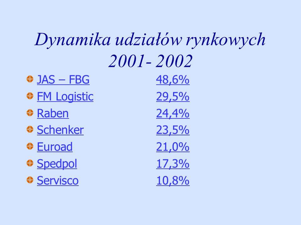 Dynamika udziałów rynkowych 2001- 2002