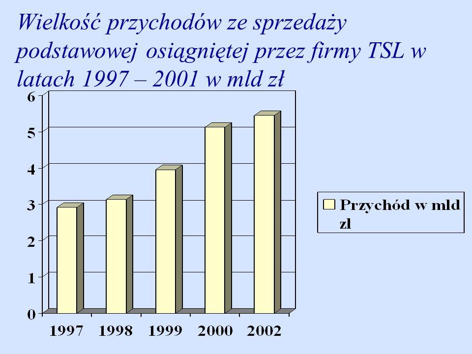 Wielkość przychodów ze sprzedaży podstawowej osiągniętej przez firmy TSL w latach 1997 – 2001 w mld zł