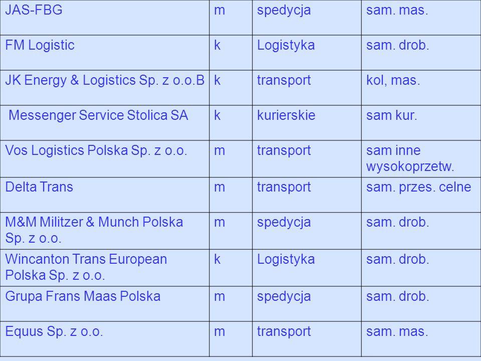 JAS-FBGm. spedycja. sam. mas. FM Logistic. k. Logistyka. sam. drob. JK Energy & Logistics Sp. z o.o.B.