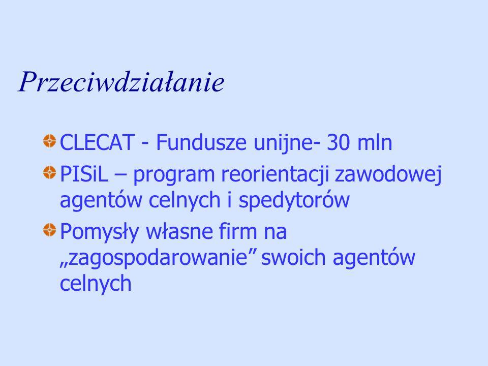 Przeciwdziałanie CLECAT - Fundusze unijne- 30 mln