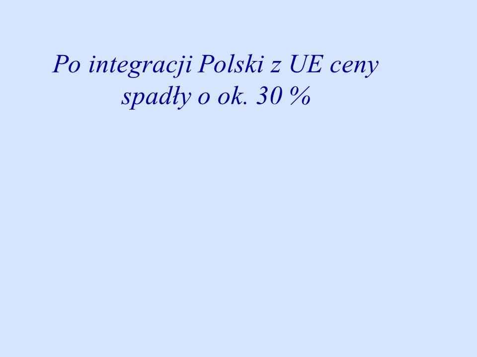 Po integracji Polski z UE ceny spadły o ok. 30 %