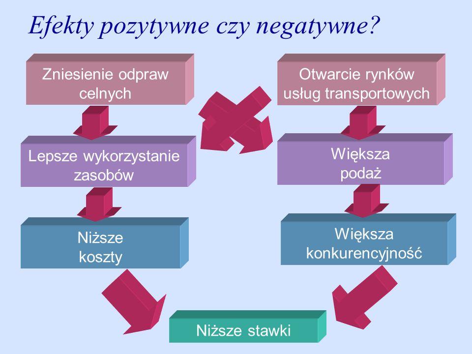 Efekty pozytywne czy negatywne