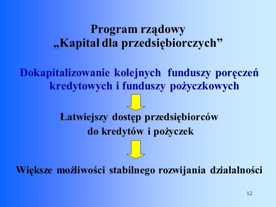 """Program rządowy """"Kapitał dla przedsiębiorczych"""