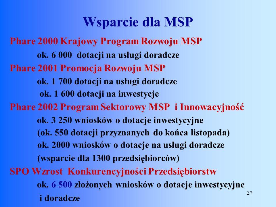 Wsparcie dla MSP Phare 2000 Krajowy Program Rozwoju MSP