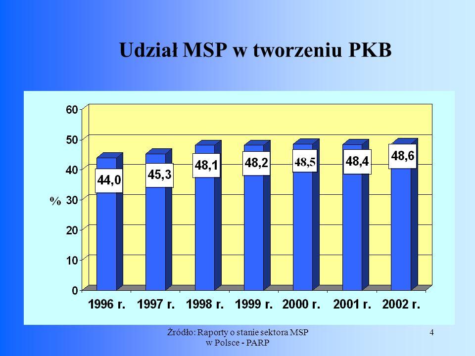 Udział MSP w tworzeniu PKB