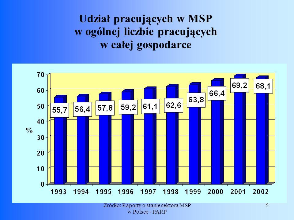 Żródło: Raporty o stanie sektora MSP w Polsce - PARP