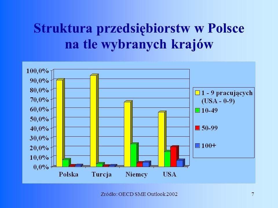 Struktura przedsiębiorstw w Polsce na tle wybranych krajów