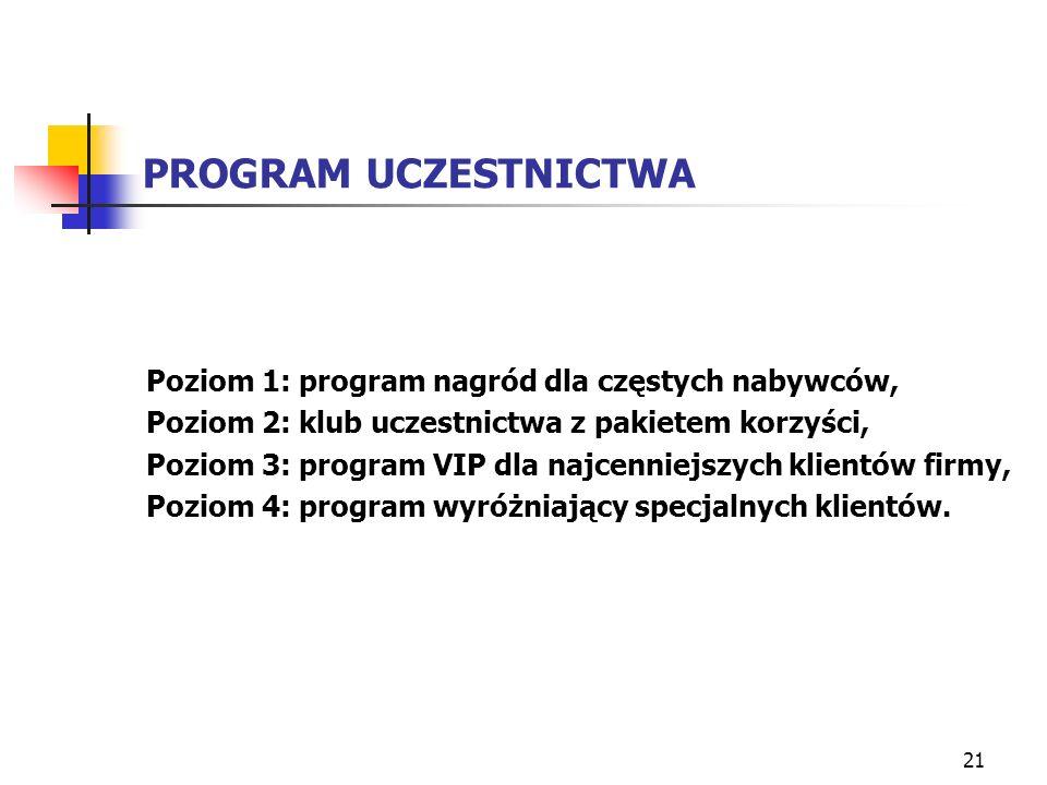 PROGRAM UCZESTNICTWA Poziom 1: program nagród dla częstych nabywców,