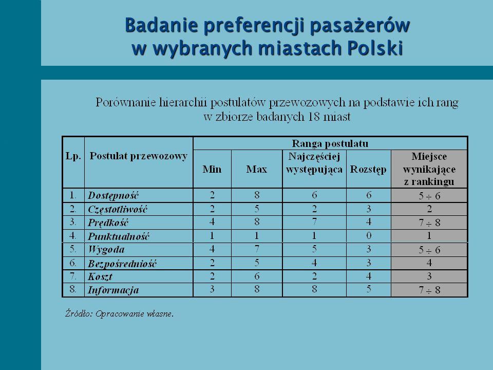 Badanie preferencji pasażerów w wybranych miastach Polski