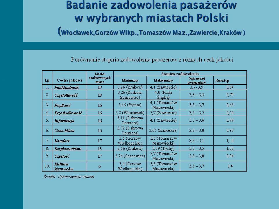 Badanie zadowolenia pasażerów w wybranych miastach Polski (Włocławek,Gorzów Wlkp.,Tomaszów Maz.,Zawiercie,Kraków )