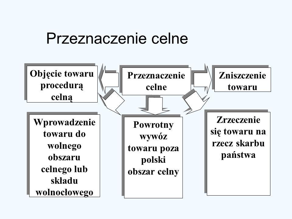 Przeznaczenie celne Objęcie towaru procedurą celną Przeznaczenie celne
