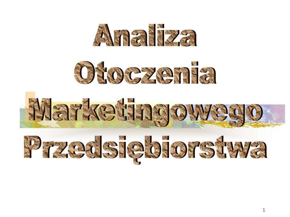 Analiza Otoczenia Marketingowego Przedsiębiorstwa