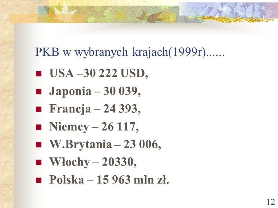 PKB w wybranych krajach(1999r)......